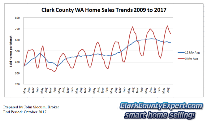 Clark County Home Sales October 2017- Units Sold
