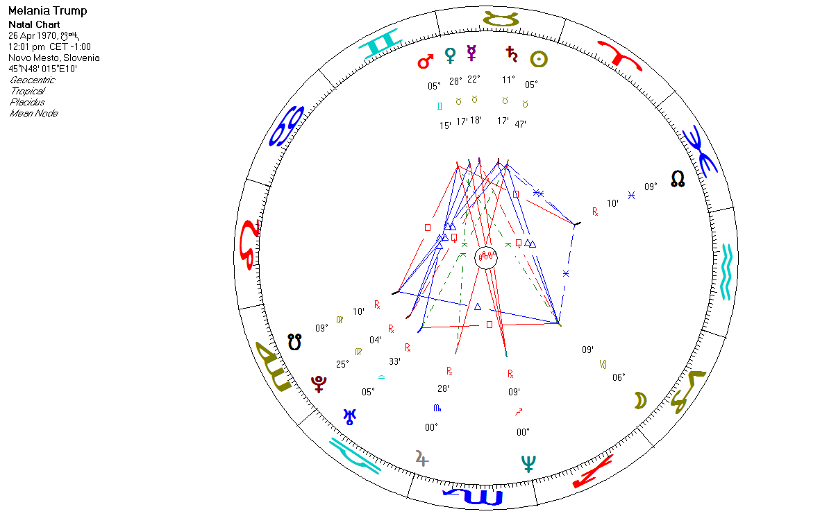 Science Astrology The Latent Synastry Of Donald And Melania Trump
