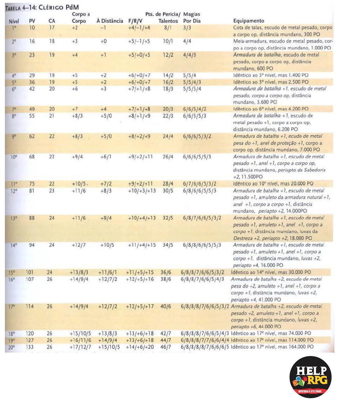 Tabela de Classe Básica - Clérigo PdM .