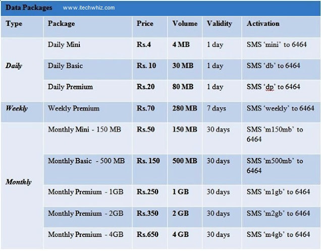 Zong 3G/4G internet packages Rates in Pakistan