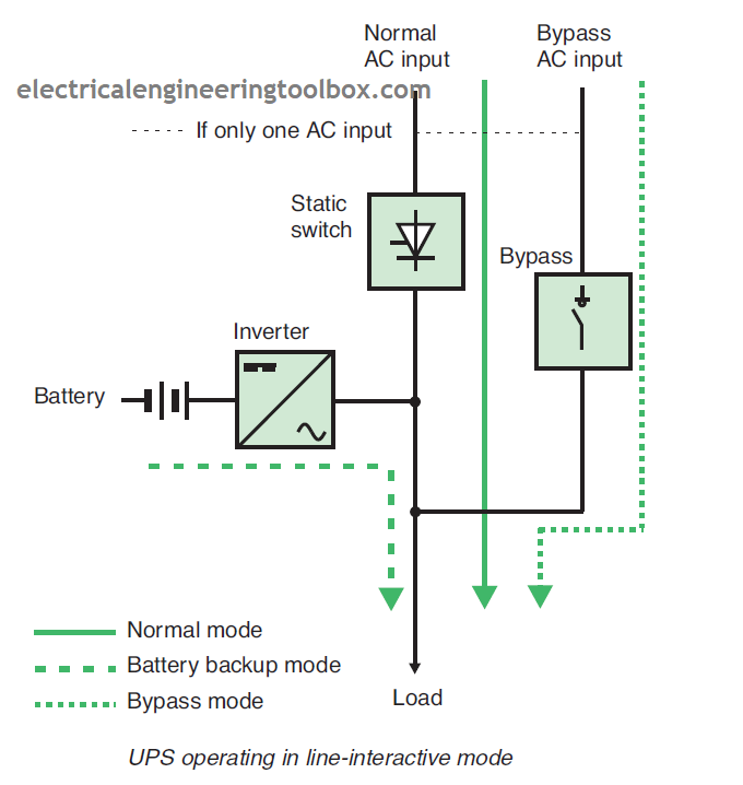 How UPS (Uninterruptible Power Supply) Systems Works