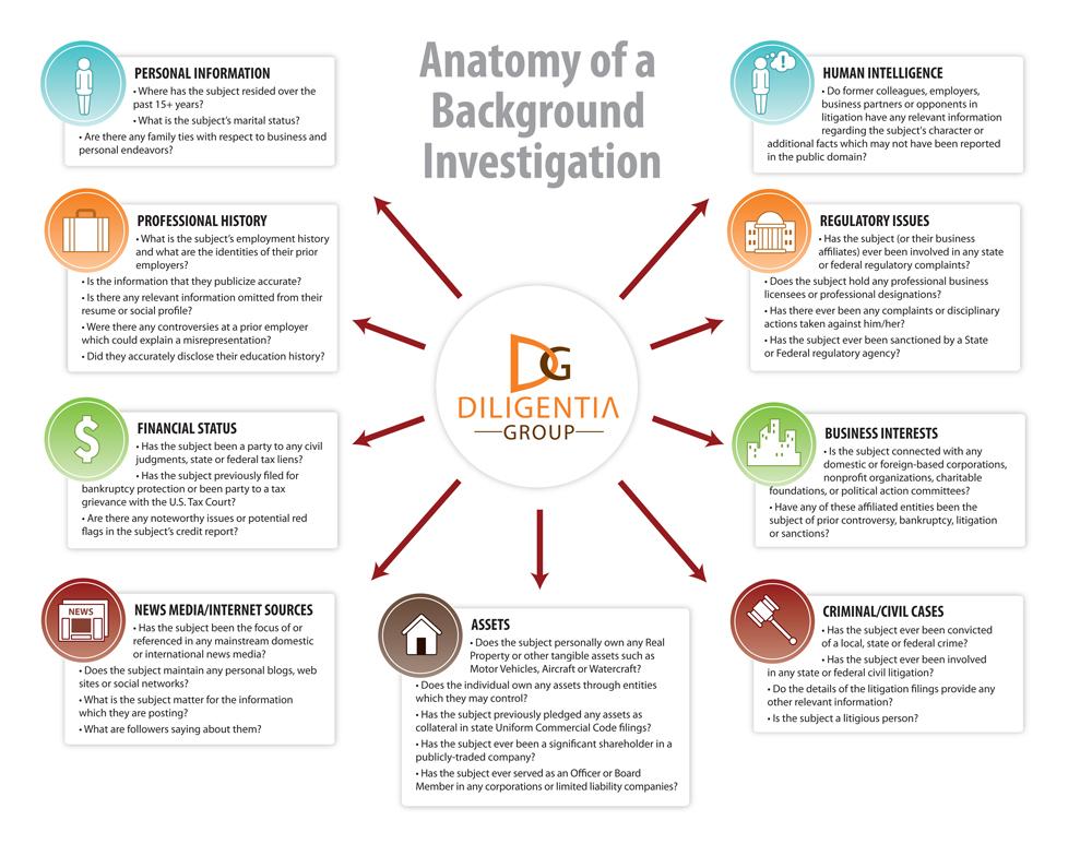 background investigator resume no experience