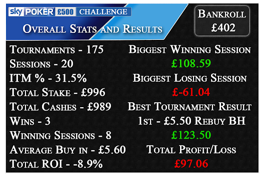 £500 Challenge - Progress and Stats So Far
