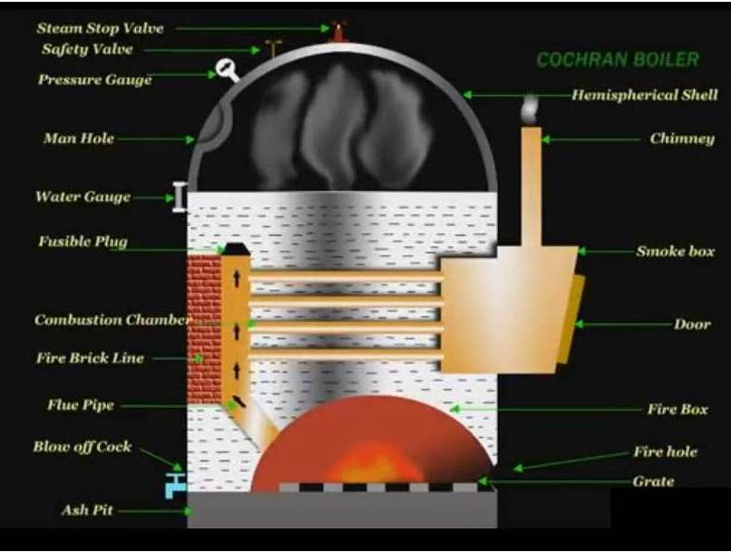 Cochran Boiler: Main Parts and Working - mech4study