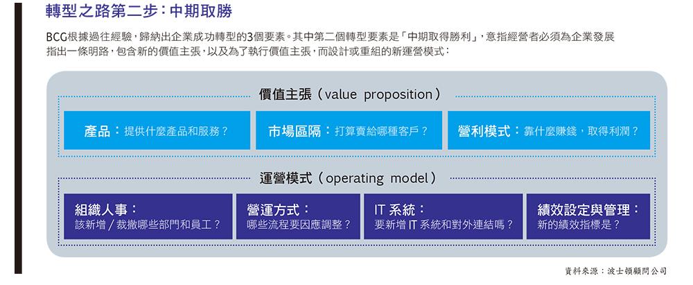 BCG「轉型框架」:企業成功轉型3要素