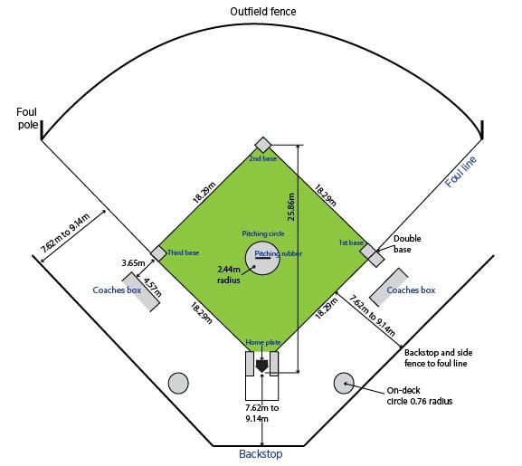 Ukuran Lapangan Softball Beserta Gambar Dan Keterangan Penjasorkes