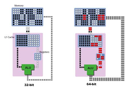 32bit-64bit-kya-hai