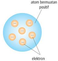 Model atom Thomson menyerupai roti kismis