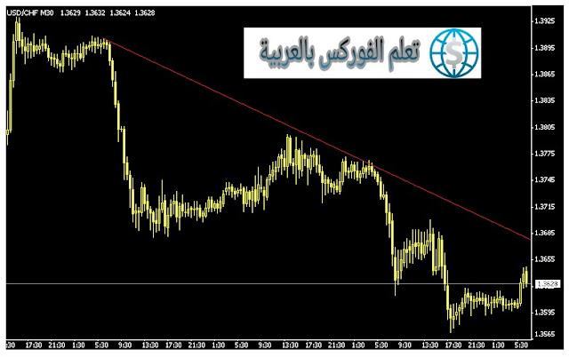 طريقة رسم خط الميل الهابط Down Trend Line Drawing