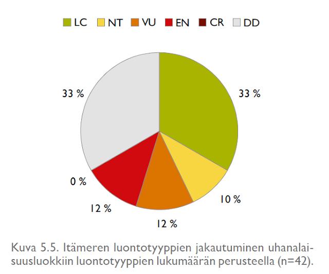 Itämeren luontotyyppien jakautuminen uhanalaisuusluokkiin luontotyyppien lukumäärän perusteella (n=42). Piirakkakuvaaja.