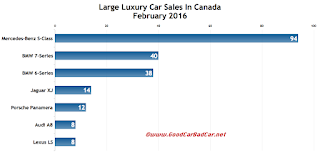 Canada large luxury car sales chart February 2016