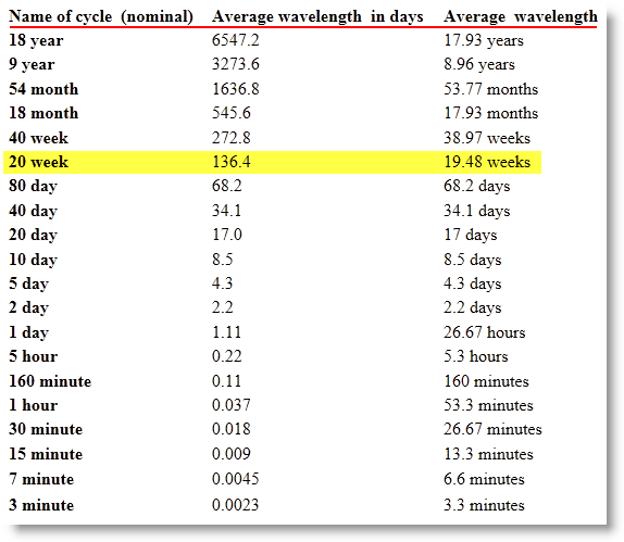 Time-Price-Research: SPX vs 93 Trading Day Cycle