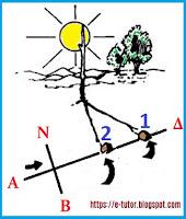 Προσανατολισμός με τη σκιά ενός ξύλου - by https://e-tutor.blogspot.gr