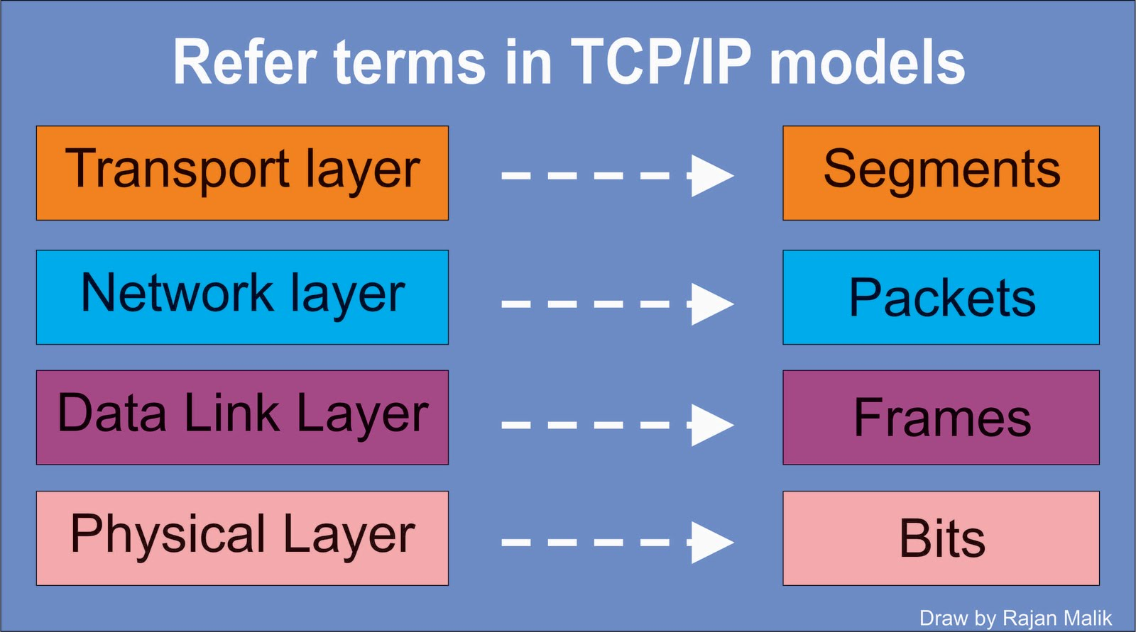 Diagram Of Osi Reference Model Msd 6al Wiring Tcp Ip Get Free Image About