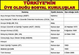 Türkiye'nin Üye Olduğu Uluslararası Kuruluşlar