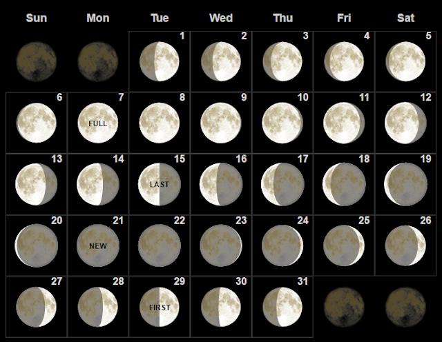 Fase bulan purnama Agustus 2017
