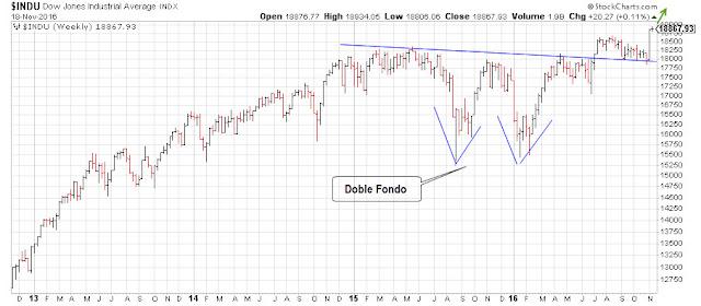 Cotización del Dow Jones