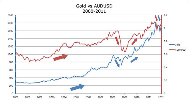Australia Commodity