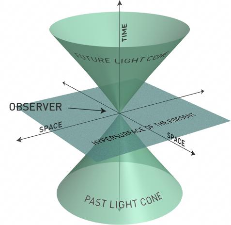 Cono espacio-tiempo proyectando pasado, futuro y punto de intersecciónn entre ambos