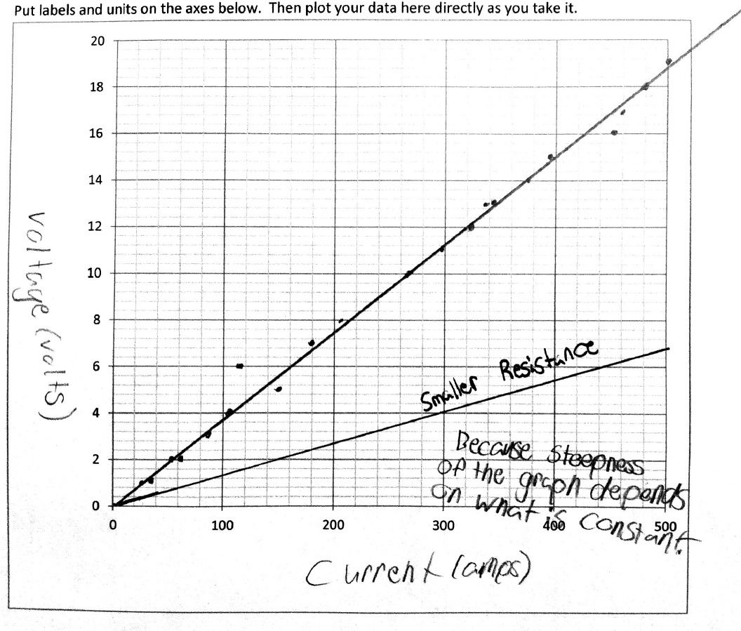 Jacobs Physics Graphs And Circuits