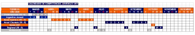 URT: calendario de competencias oficiales para Juveniles 2020