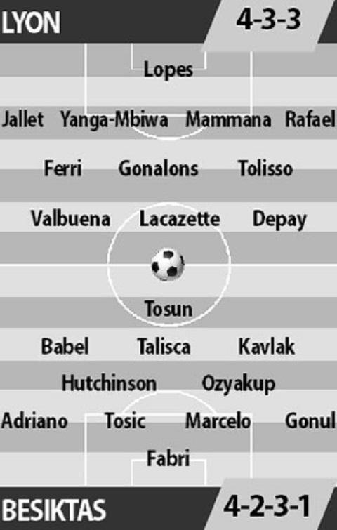 Đội hình ra sân của cả Lyon vs Besikas