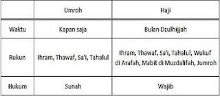 Inilah perbedaan ibadah haji dan umrah yang perlu anda ketahui