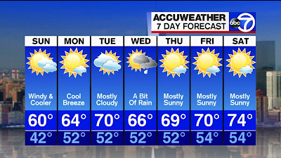 STN NY Weather News: Your 7-Day Weather Forecast