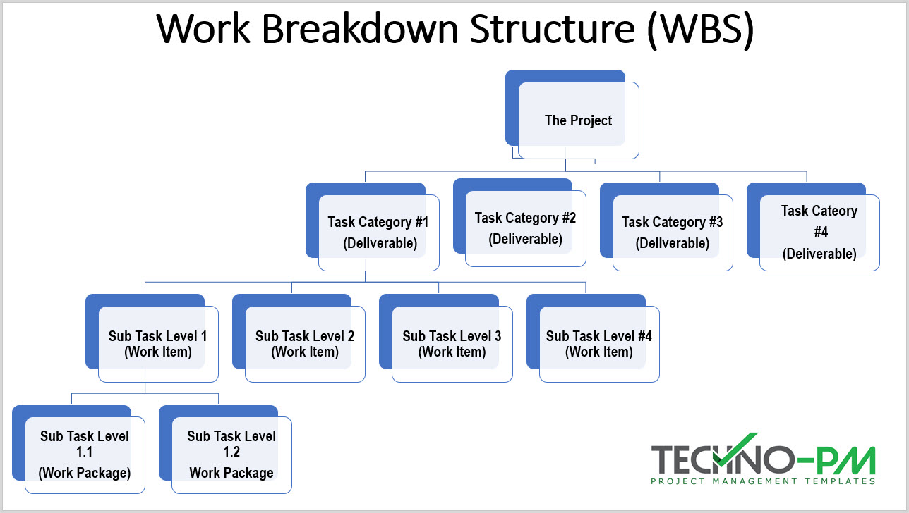 How To Create A Work Breakdown Structure Free Wbs Template