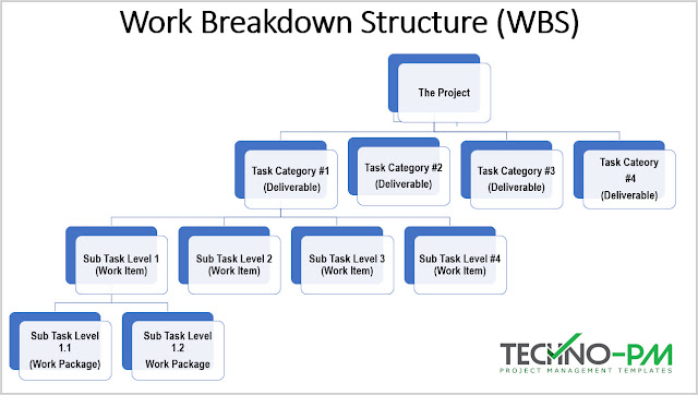 WBS Template, work breakdown structure template