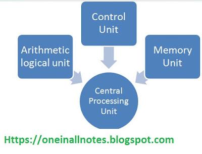 CPU Parts Image