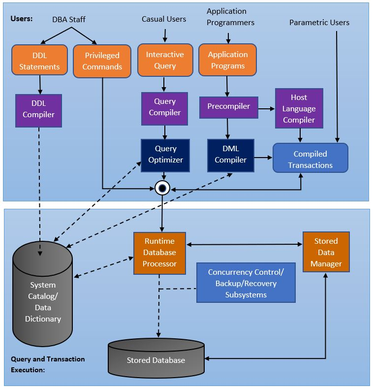 with the help of block diagram explain the architecture of a dbms Transfer Function Block Diagram