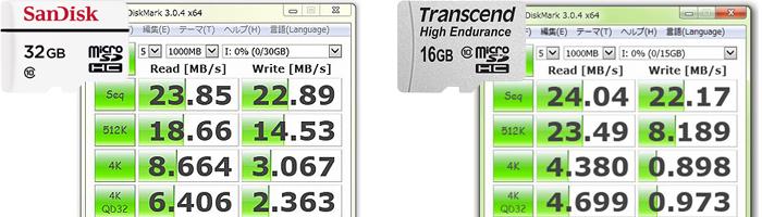 サンディスク、トランセンド製品との比較