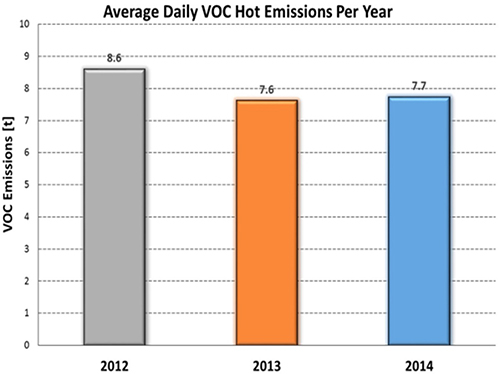 Average Daily VOC Hot Emissions In Thessaloniki Per Year (2012 - 2014)