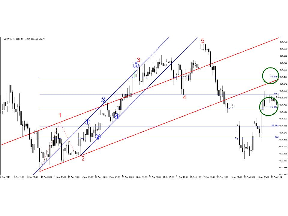 dollar_japanese_yen.chart