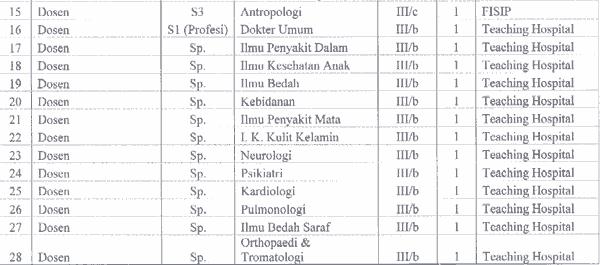 Rekrutmen Cpns Di Depok 2013 Lowongan Pln Dis Jakarta Raya Tangerang Agustus 2016 Rekrutmen Pendaftaran Pegawai Kementerian Pendidikan Dan Kebudayaan Ui