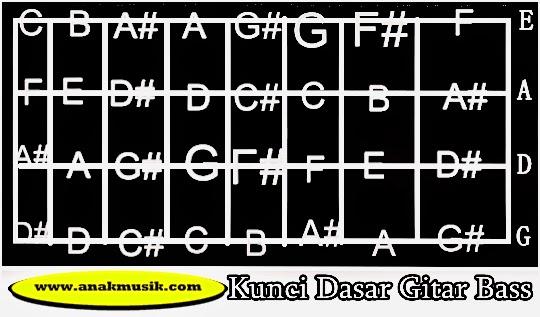 Kunci Dasar Gitar Bass