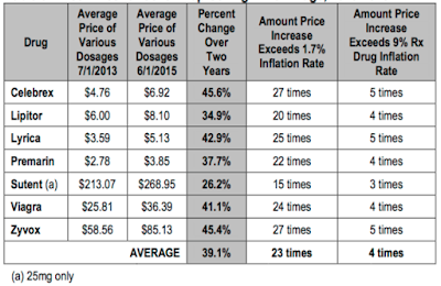 Pfizer and Its Role in America's Prescription Drug Problem