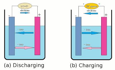 Lithium ion battery,aviation battery,LI-Ion battery,battery,telecom battery,working of battery