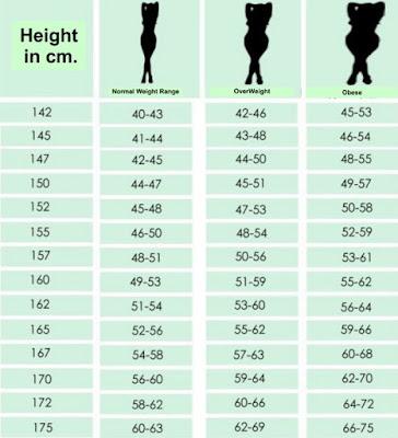Berat dan Tinggi Badan yang Ideal
