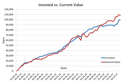 Invested vs Current January 2018