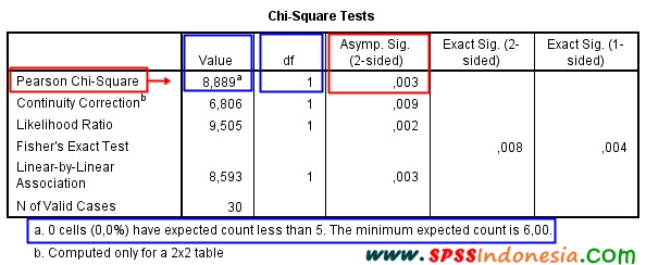 Interpretasi Output Uji Chi Square dengan SPSS Chi-Square Tests