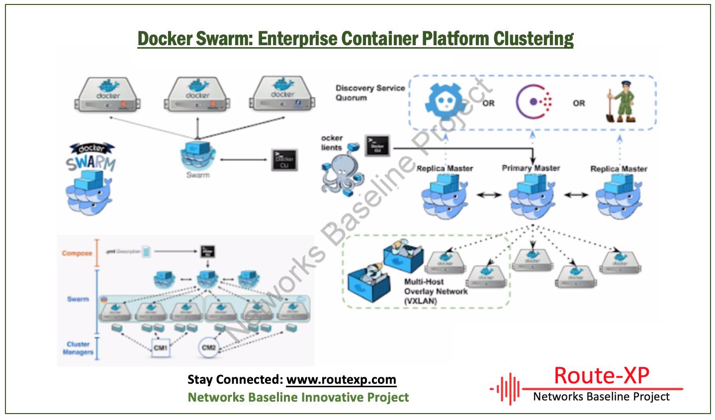 Docker Swarm: Enterprise Container Platform Clustering - Route XP