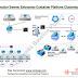 Docker Swarm: Enterprise Container Platform Clustering