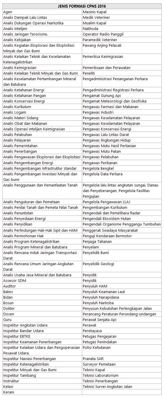Jenis Formasi CPNS 2016