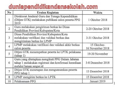 Surat Edaran Pelaksanaan PPG dalam Jabatan (PPGJ) Tahun 2019 Peserta Lulus Pretest PPG Tahun 2018