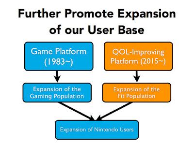 Nintendo user base expansion quality of life improving platform