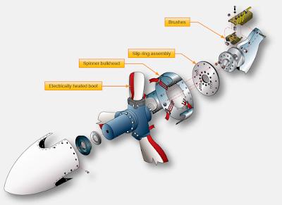 Propeller Deice System