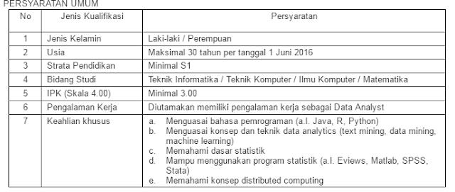Persyaratan Loker Bank BI