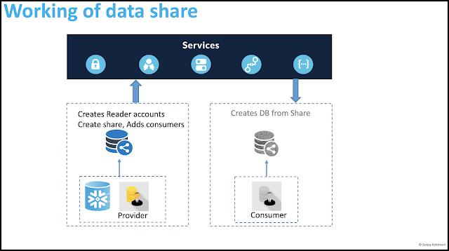 snowflake-data-sharing